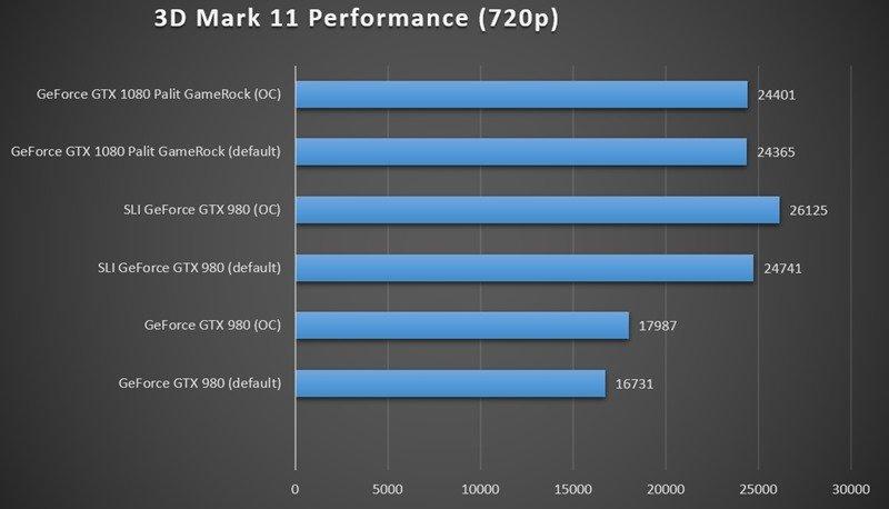 benchmarks3DM11