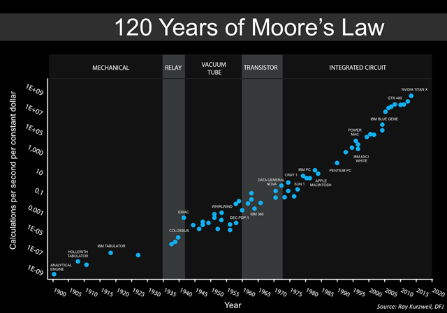 Moore's_Law_over_120_Years