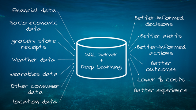 SQL-Server-and-Deep-Learning