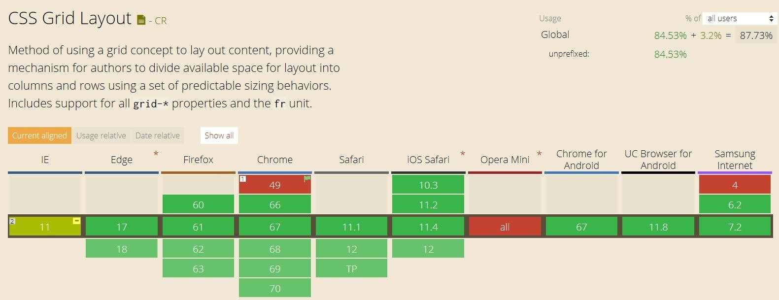 CSS Grid Layout is now supported by almost all browsers and can be use safely